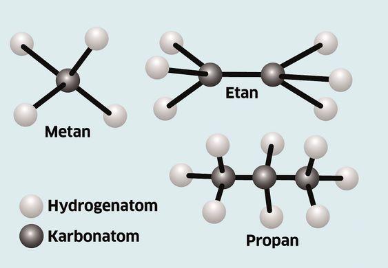 Slik er de letteste hydrokarbonene bygd opp, her metan.