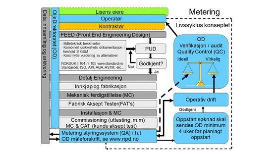 Typisk livssyklus for fiskalt hydrokarbon-målesystem.