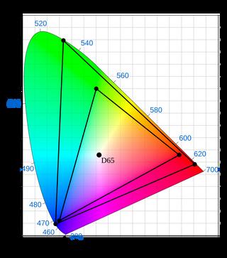 Den minste trekanten viser dagens fargespekter i 8-bit. Den største viser hva et 10-bit-panel kan vise.