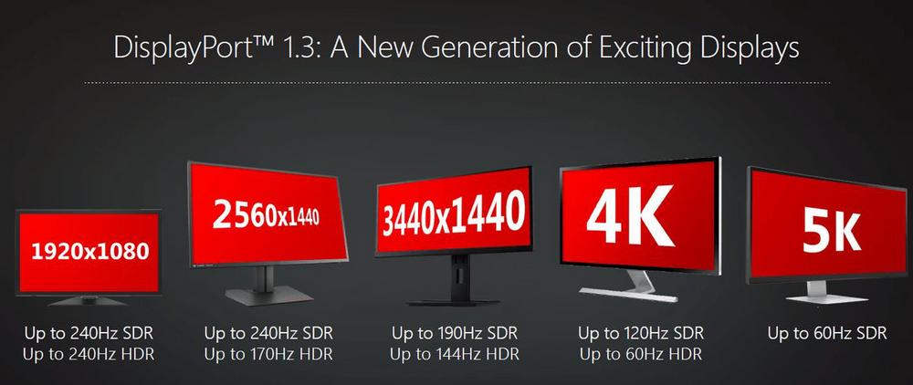 DisplayPort 1.3 gir større båndbredde. Dermed ligger alt til rette for høyere oppløsninger, raskere paneler og mer informasjon i bildet.