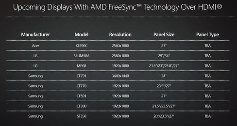 Flere nye FreeSync-skjermer er på vei.