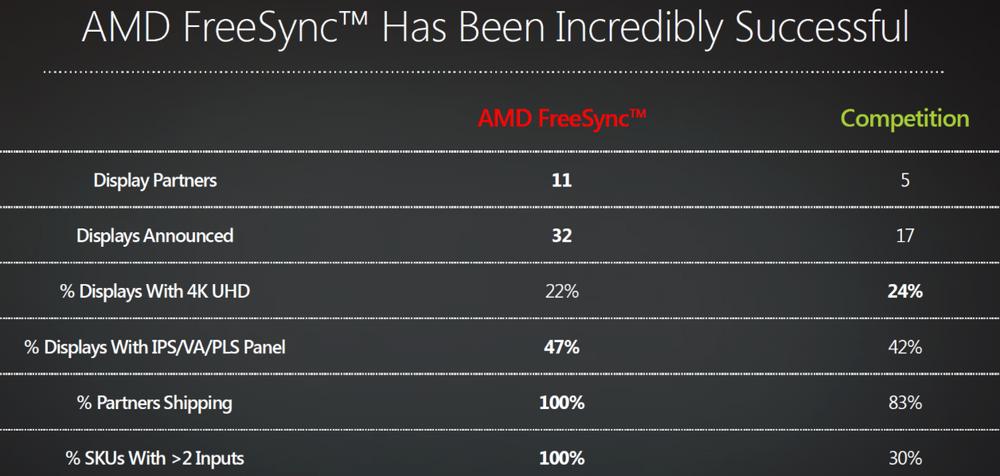Langt flere skjermprodusenter har omfavnet AMDs FreeSync enn Nvidias G-Sync-teknologi.