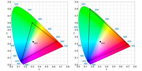 BEDRE FARGER: Hvis tv-er i fremtiden skal få riktige farger, må det finnes en standard som definerer dem korrekt. Dagens standard som benyttes er Rec 709 (til venstre). Triangelet mellom rødt, grønt og blått indikerer hvor mye den kan gjengi av det synlig spekteret. Til høyre ser vi hvor mye større fargeområdet kommende Rec 2020 vil dekke. D65 i midten er punktet som defineres som hvitt.