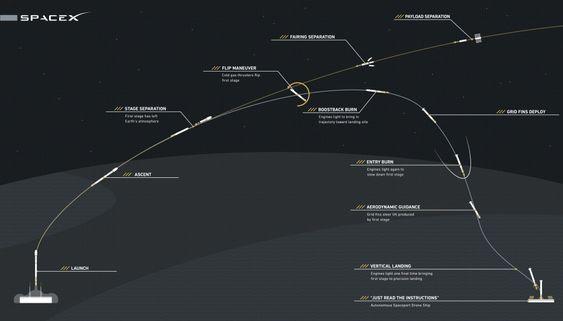 Slik foregår oppskytingen og senere landingen av Falcon 9.