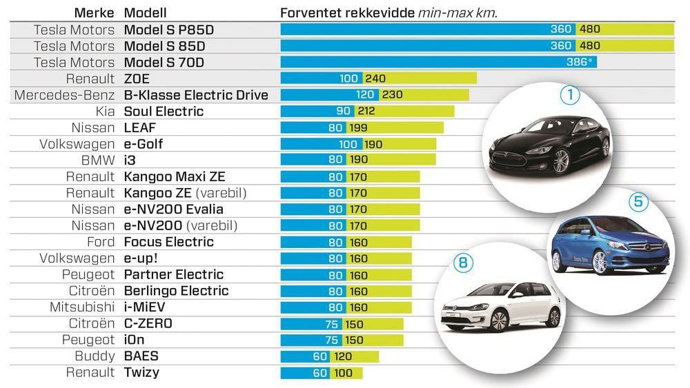 Denne oversikten viser maks- og minimumsrekkevidden til alle elbilene på det norske markedet.  *For Tesla Model S 70Dhar vi bare fått oppgitt den forventede makslengden.