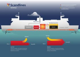 SLik virker de hybride fergene til Scandlines.