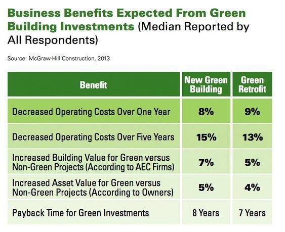 Forventede økonomiske fordeler ved å bygge grønt. Kilde:  McGraw-Hill Construction