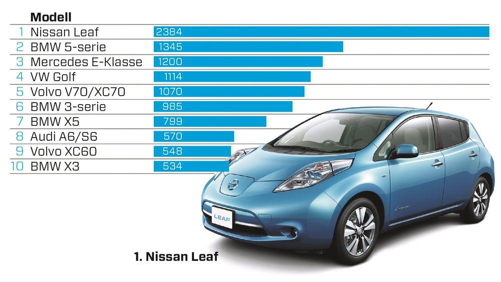 Nissan Leaf var den bilen flest importerte til Norge i fjor. Her er oversikten over de ti mest populære bilene å importere i 2014. Tallene er hentet fra Opplysningsrådet for veitrafikk.