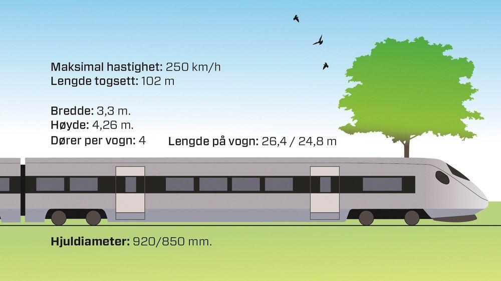 De nye togsettene til flytoget er dimensjonert for fremtidens infrastruktur, og har en makshastighet på 250 kilometer i timen.