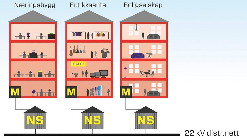 Næringsbygg får fortsette med fellesmåling også etter at de smarte strømmålerne (AMS) installeres. Det ønsker også mange borettslag. Men de får ikke lov av NVE med mindre ekstrakostnadene ved installering av separate målere er urimelig høye.