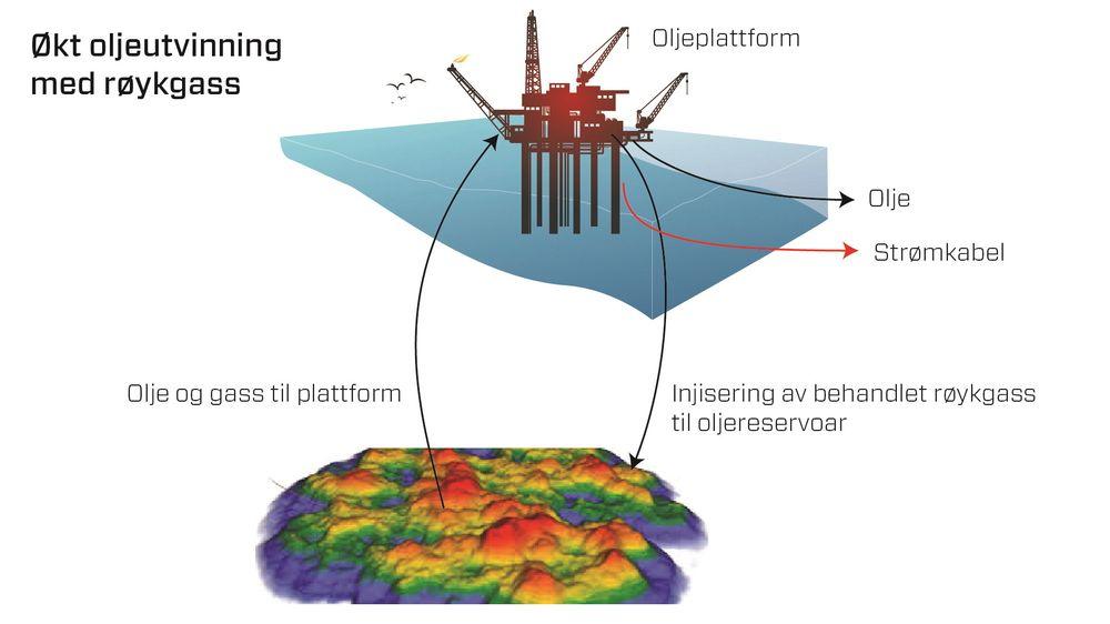 CO2 og nitrogen fra røykgassen fra en gassturbin på sokkelen kan pumpes ned i reservoaret for å få ut mer olje.