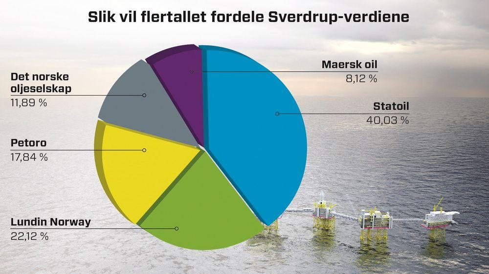 Dette er fordelingsforslaget Det norske ikke er fornøyd med.