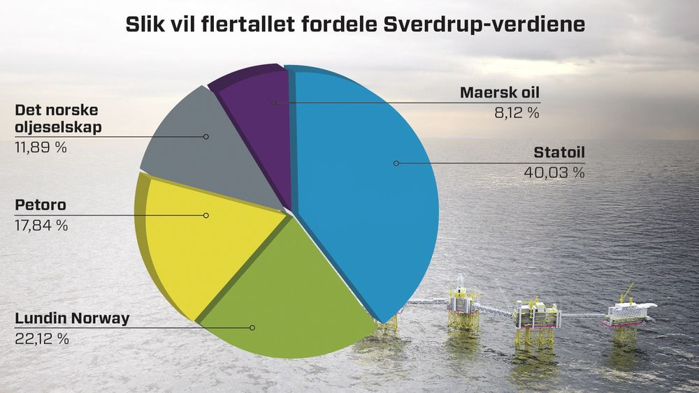 Forslaget: Dette er fordelingen av verdiene fra Sverdrup som Olje- og energidepartementet nå skal vurdere. Det norske oljeselskap er ikke enige i denne fordelingen.