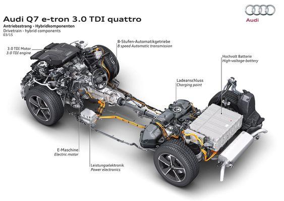 Slik er drivlinja på nye Audi Q7 e-tron.