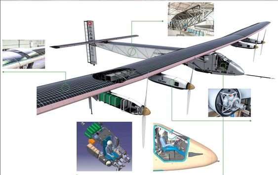 Solar Impulse er bygget i karbonfiber og veier kun 2.300 kg totalt. Mer en enn fjerdedel av dette er batterier.