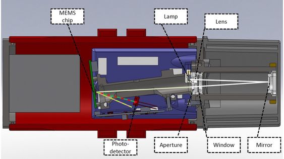 Oppbyggingen av gassdetektoren til GasSecure.