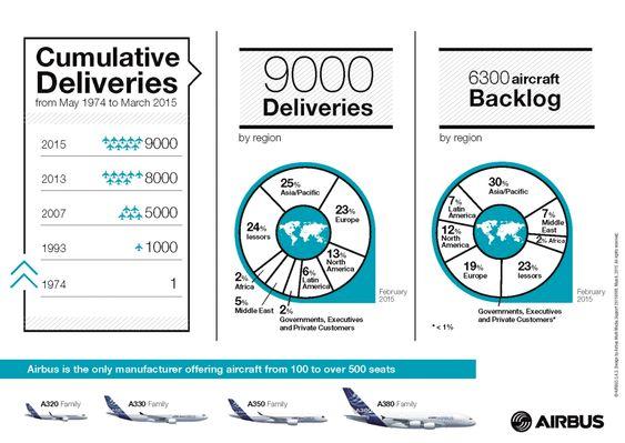 Slik er Airbus-leveransene og ordreporteføljen fordelt.