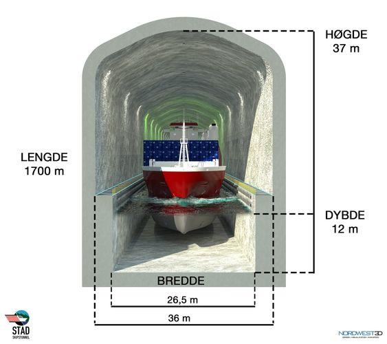 Stor nok: Skipstunnelen vil kunne ta 80 % av trafikken som i dag går rundt Stad. Større skip vil som regel seile ytre led der bølger og grunner ikke er noe problem.