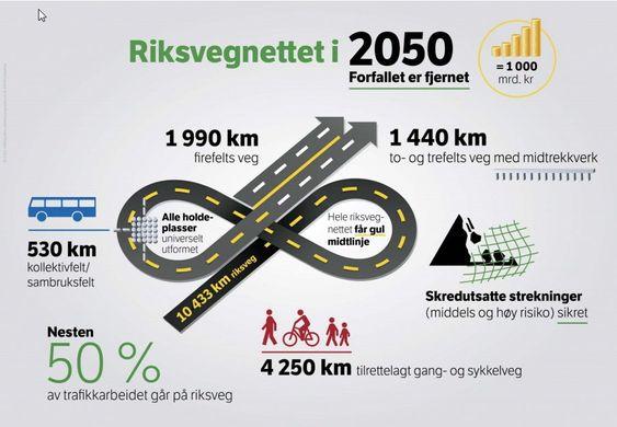 Riksveinettet i 2050