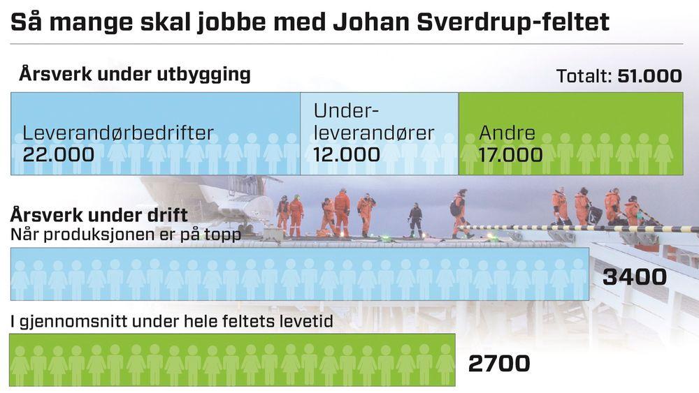 Johan Sverdrup vil skape tusenvis av arbeidsplasser hvert eneste år i 50 års tid. I tillegg til leverandører og underleverandører, vil det være om lag 17.000 knyttet til oljeselskapenme, forpleining og andre oppgaver.