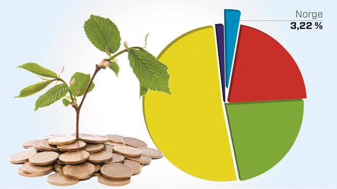 Investorer spyttet inn 6 milliarder i nordiske startups i fjor. Kun 3 prosent gikk til Norge