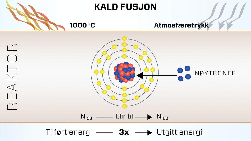 Forskere tror en isotopisk endring er forklaringen bak et overskudd av energi etter forsøk med kald fusjon.