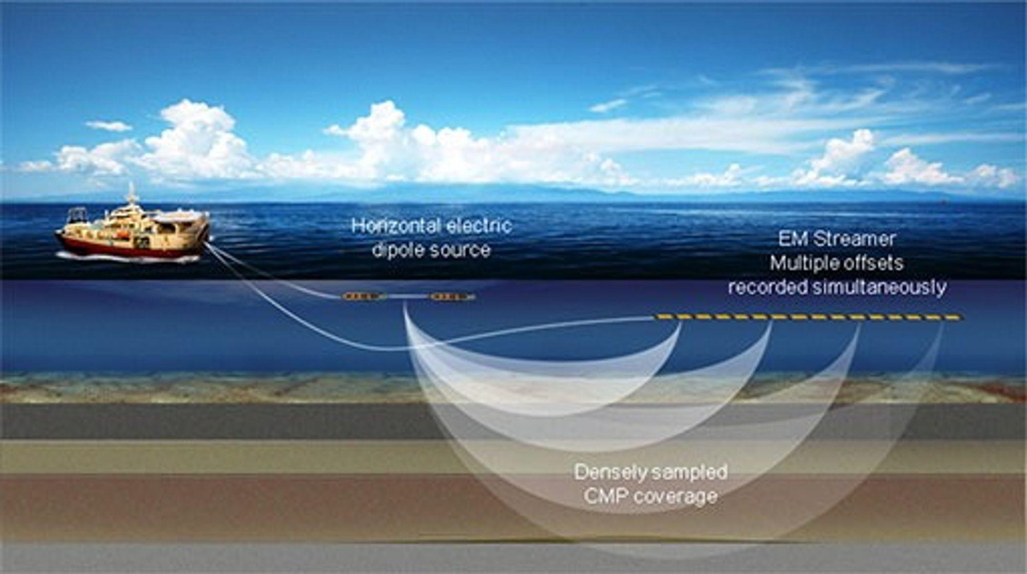 Slik virker PGS' teknologi for oljeleting med elektromagnetiske bølger. En sender slepes på ti meters dyp, mens mottakerne slepes på opp til 100 meters dyp. Utstyret kan slepes samtidig med tradisjonelt seismikk-utstyr.