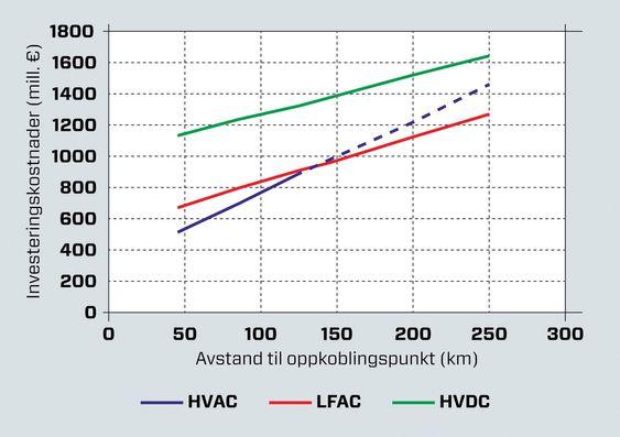 Billig lavfrekvens: Figuren viser at investeringskostnadene blir lavere for både lavfrekvent AC og 50 Hz AC enn for DC. På lengder over 125 km vil lavfrekvent AC bli billigere enn 50 Hz AC.