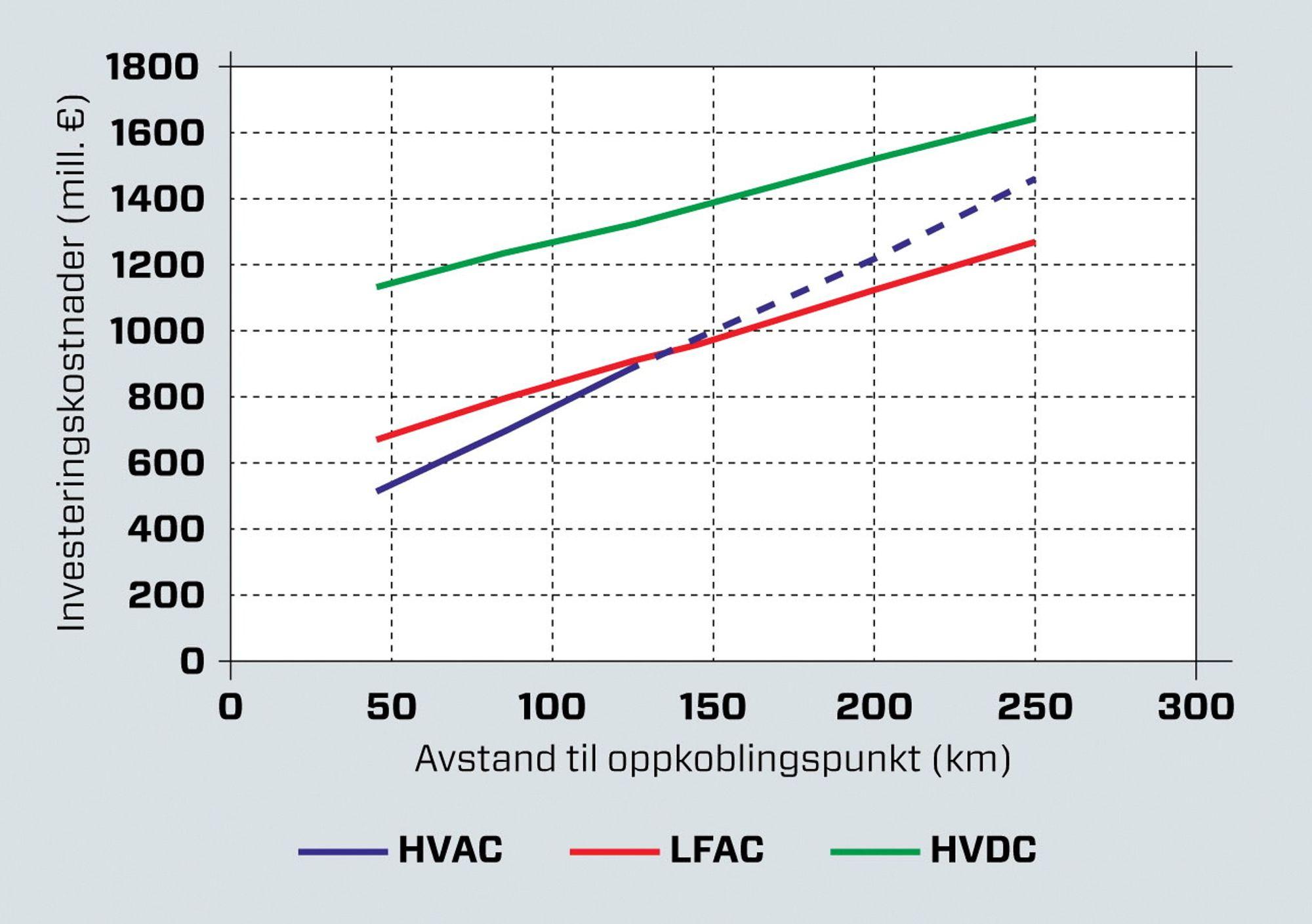 Hvorfor overføres elektrisk energi over lange avstander med høy spenning