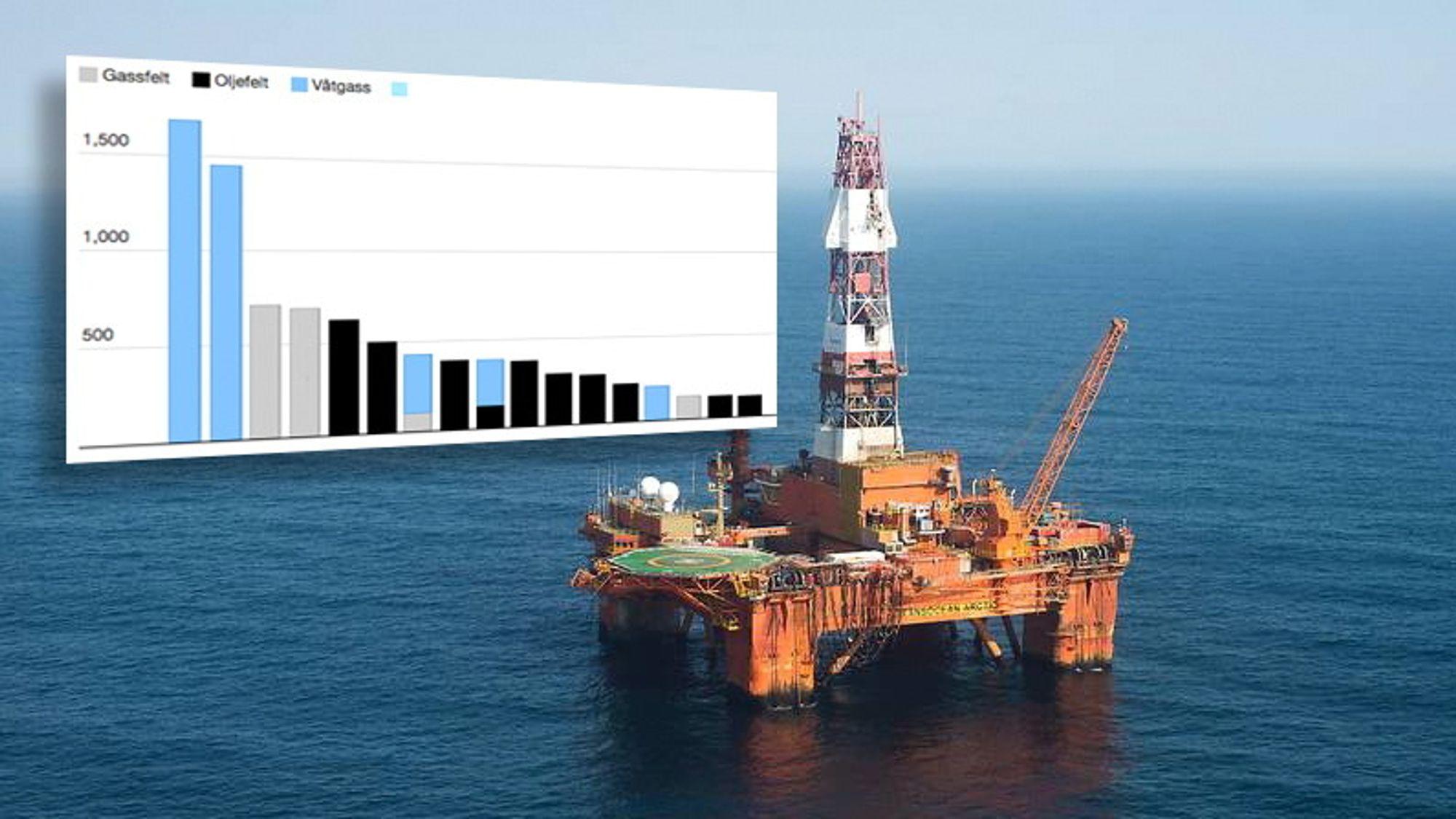 Det ble gjort en rekke store olje- og gassfunn i fjor. De aller største var gassfunn. Verdens femte største oljefunn ble imidlertid gjort av Lundin her i Norge.