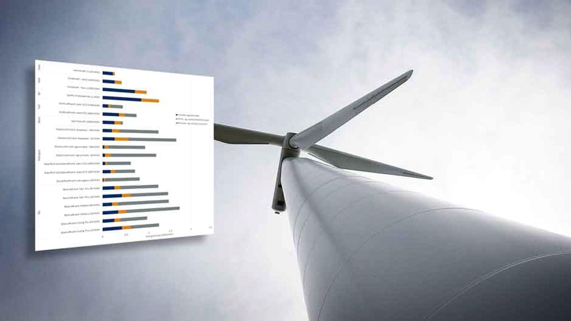 Teknologiforbedringer og kostnadsfall gjør at vindkraft, selv uten støtte, kan konkurrere med kull- og kjernekraft, viser ny NVE-rapport.