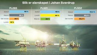 Det norske fikk nei: OED nekter å utsette Sverdrup-fordelingen