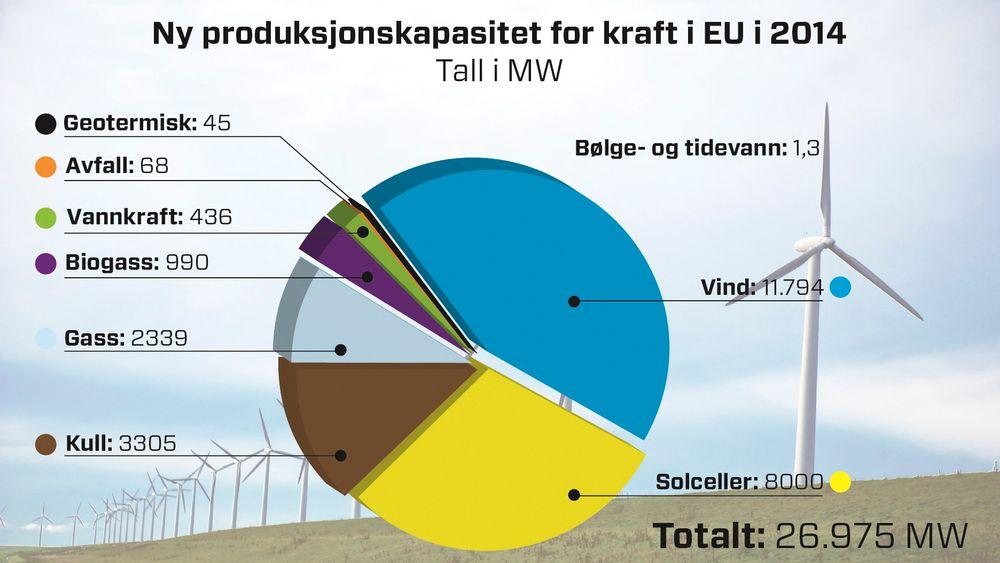 Diagrammet viser hvilken type kraft som ble satset på i Europa i 2014. Kilde: Ewea.