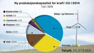 Det ble bygget mer vindkraft enn gass og kull til sammen i EU i fjor