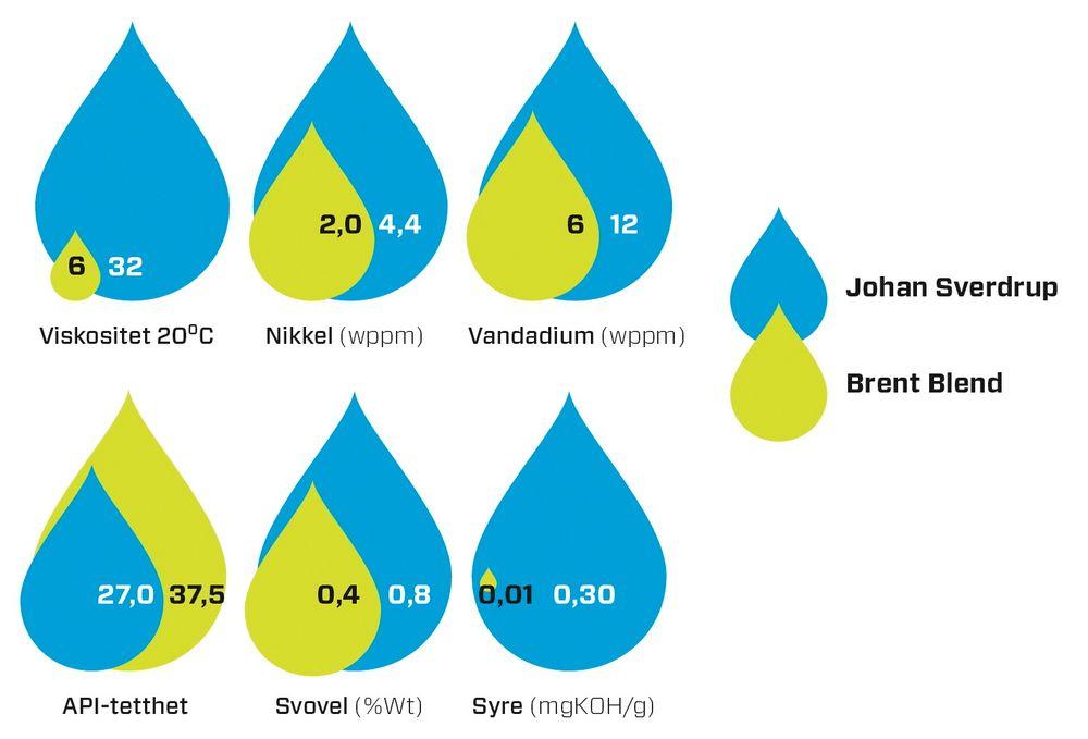 Oljen fra Johan Sverdrup er ikke av så god kvalitet som referanseoljen fra Nordsjøen, Brent Blend.