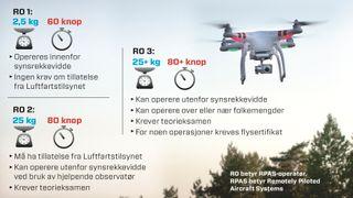 Nye regler kan stoppe droneflyvning