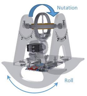 Illustrerer to relevante rotasjoner – ved å «nutere» gyroskopet, vil skalamodellen «rulle».