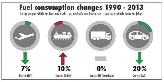 T&E har sammenliknet utviklingen i drivstofforbruk for ulike transportformer. Bare skip er blitt mindre effektive.
