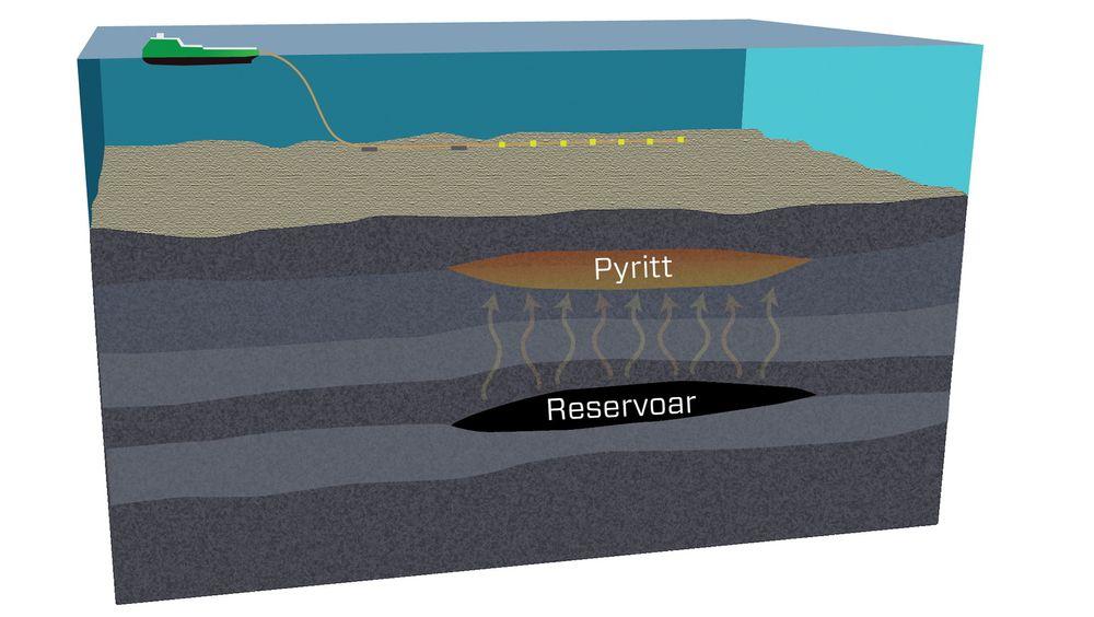 Når det lekker hydrokarboner fra reservoarene og kommer i kontakt med grunnvann som inneholder jern, dannes pyritt. Pyritt har elektrisk respons, og Faroe Petroleum mener reaksjoner på pyritt kan indikere at det er olje eller gass i nærheten.
