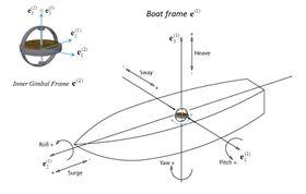 Illustrerer hvordan et gyroskop kan plasseres i et fartøy.