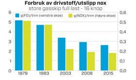 Blå søyler i grafen viser hvordan drivstofforbruket er halvert fra 1979 til i dag for store LPG-skip som går med full last i 16 knop. De grønne søylene viser hvordan NOx-utslippene er gått ned fra 0,51 gram per tonn last per nautiske mil til 0,18 gram.