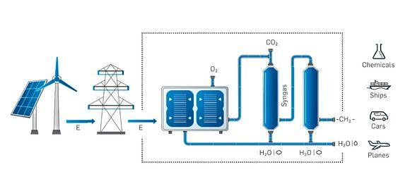 Koble sammen el- og gassnettet: Tyske Synfire har utviklet en elektrolysør som også kan fungere som brenselcelle. Den, og annen prosessutrustning, vil gjøre det mulig å koble sammen naturgassnettet og det elektriske nettet.