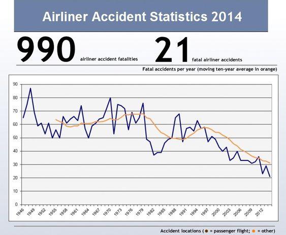 990 omkomne fordelt på 21 fatale ulykker med fraktfly og passasjerfly sertifisert for minst 14 passasjerer. Grafen viser det store bildet, nemlig at flysikkerheten er og har vært i kontinuerlig bedring.