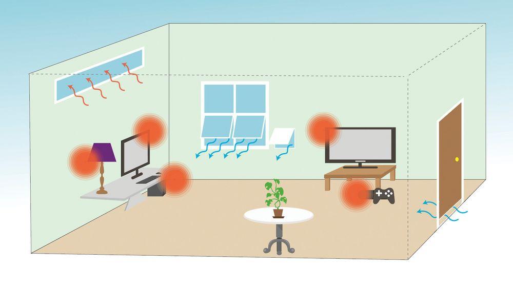 En rekke faktorer påvirker temperaturen du ender opp med i et rom. Noe av det du kan styre selv er luftgjennomstrømming og varme som genereres fra ulike apparater. Her er det mer å hente enn mange tror.