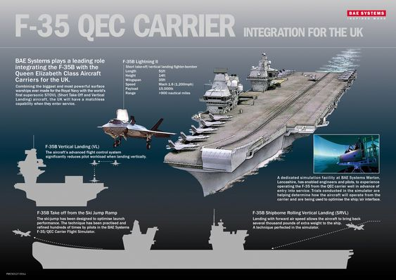 BAE Systems er både en av de største industripartnerne i F-35-programmet og bygger de to hangarskipene i Queen Elizabeth-klassen.