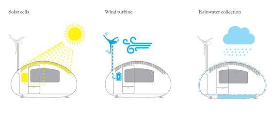 Kapselen har solceller på taket, vindturbin på siden og muligheten for lagring av regnvann under gulvet.