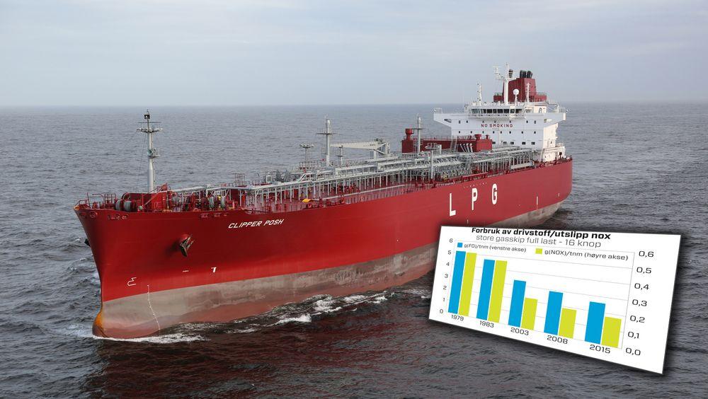 Stavange-rederiet Solvang har målt energieffektivitet i sine skip i mange generasjoner. De mener konklusjonene fra den nederlandske studien om dårligere energieffektivitet i skip er feil. Her gasskipet Clipper Posh.
