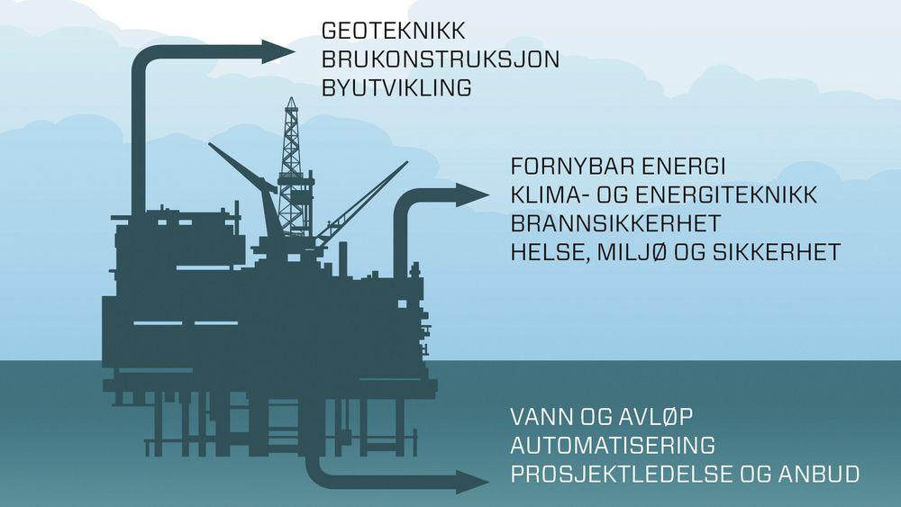 Kunnskapen hos ingeniører offshore er ofte direkte overførbar til land. Dissa kan fylle rollene til en rekke bransjer som i dag skriker etter kyndig ekspertise.
