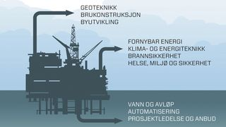 Disse bransjene på land skriker etter oljeingeniører
