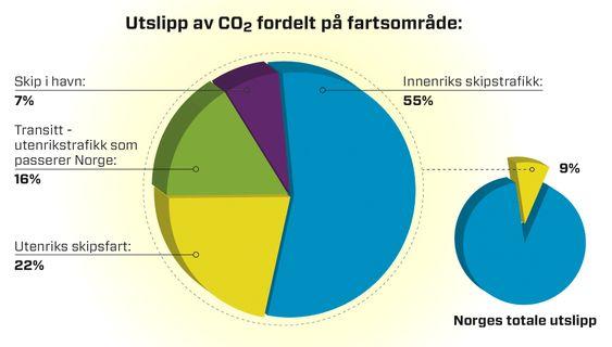 Fordelingen av CO2-utslipp - og andel av Norges totale utslipp.